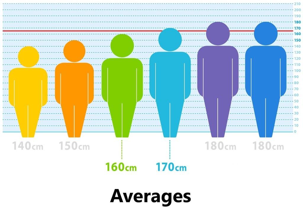 Averages : Arithmetic Mean, Median, Mode Quant Notes | EduRev