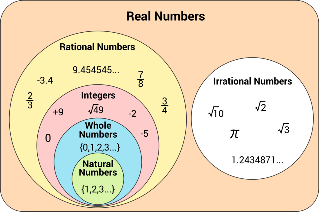 Number Systems - Introduction Quant Notes | EduRev