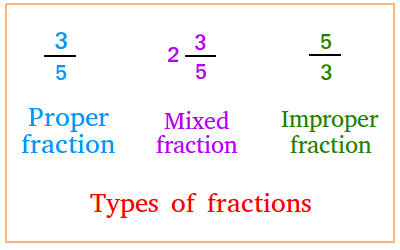 Chapter Notes - Fractions Class 6 Notes   EduRev