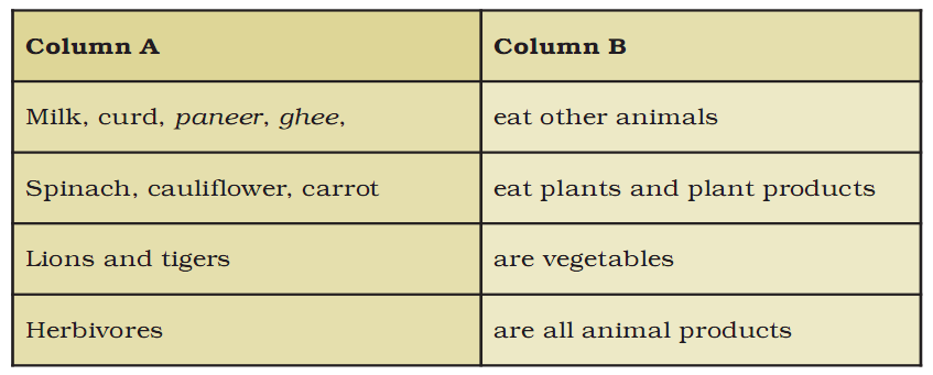 NCERT Solution - Where does it Come from? Class 6 Notes | EduRev