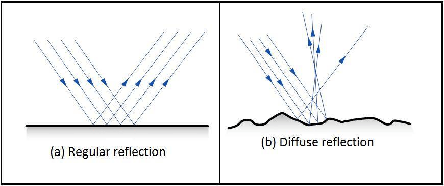 NCERT Solution (Part - 1) - Light Class 8 Notes   EduRev