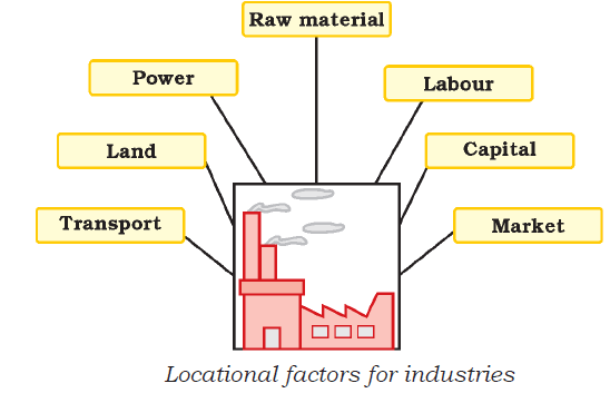 Previous Year Questions Chapter 6 - Manufacturing Industries, Class 10, SST (Geography)   EduRev Notes