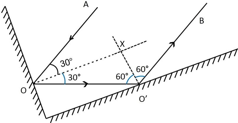 NCERT Solution (Part - 2) - Light Class 8 Notes   EduRev