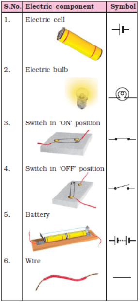 Chapter Notes - Chapter 14 : Electric Current and its Effects, Class 7, Science | EduRev Notes