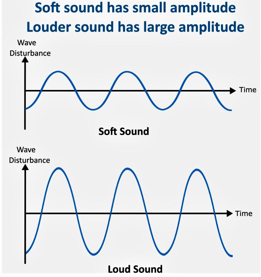 NCERT Exemplar Solutions: Sound Class 8 Notes | EduRev