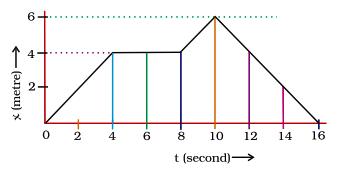 NCERT Exemplar - Motion Class 9 Notes   EduRev