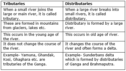 Previous Year Questions - Drainage Class 9 Notes | EduRev