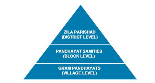 Panchayati Raj System UPSC Notes | EduRev