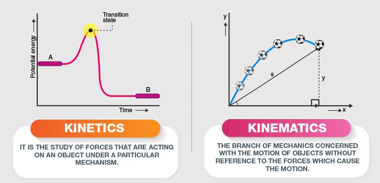 Kinematics of Fluid (Practice) Mechanical Engineering Notes   EduRev