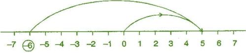 NCERT Solutions Chapter 6 - Integers, Maths, Class 6   EduRev Notes