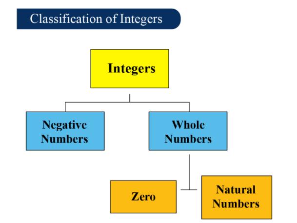 NCERT Solutions(Part - 2) - Integers Class 7 Notes | EduRev