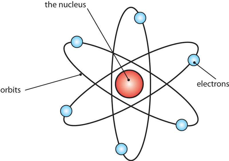 Introduction to Atomic Structure - Atomic Structure Chemistry Notes | EduRev