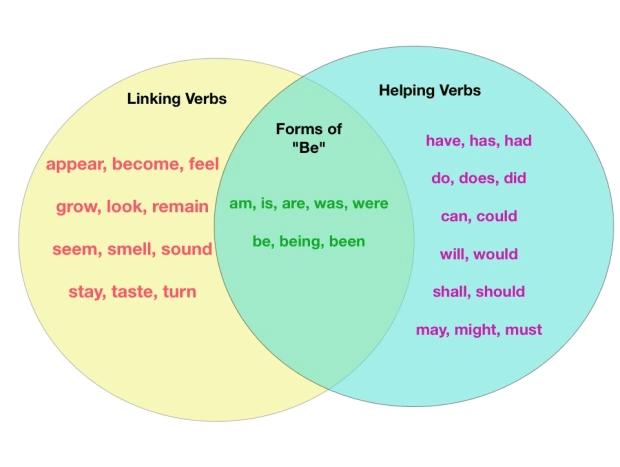 Introduction to Grammar - Verb GMAT Notes | EduRev