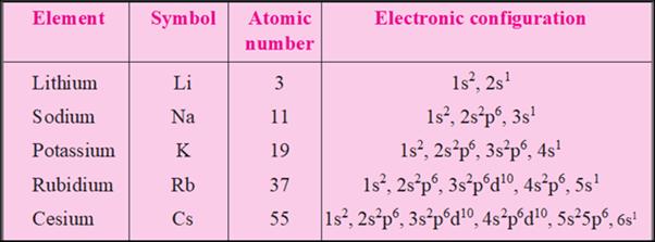 S-Block Elements (Part -1) Chemistry Notes   EduRev