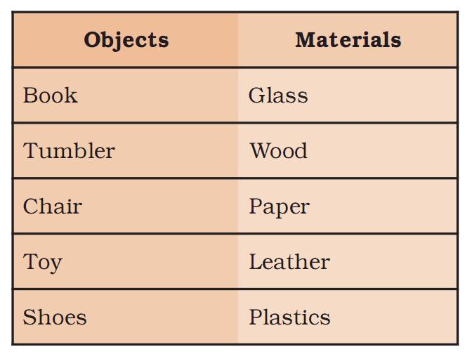 NCERT Solution - Sorting Materials into Groups Class 6 Notes   EduRev