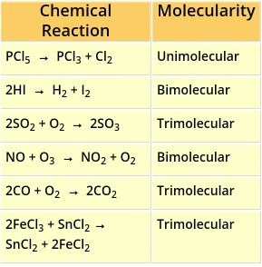 Introduction to Chemical Kinetics - Chemical Kinetics Chemistry Notes | EduRev