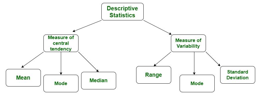 Introduction to Statistics Quant Notes   EduRev