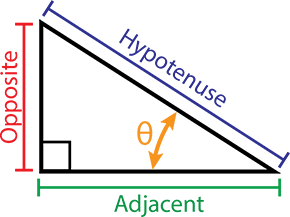 Basic Trigonometry Concepts Quant Notes | EduRev