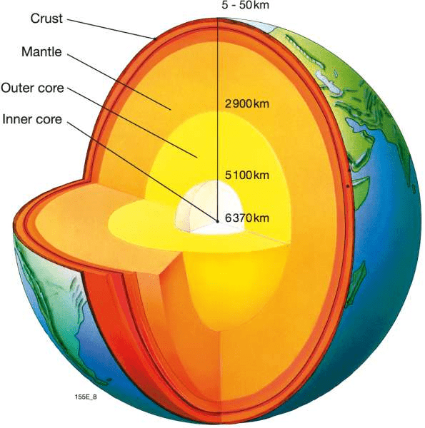 Revision Notes - Interior of the Earth, Class 11, Geography   EduRev Notes