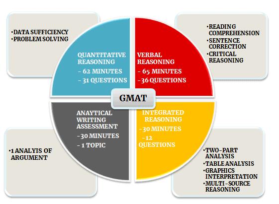 Introduction to Multi-Source Reasoning GMAT Notes | EduRev