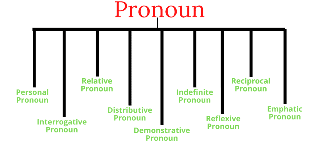 Introduction to Grammar - Pronouns GMAT Notes   EduRev