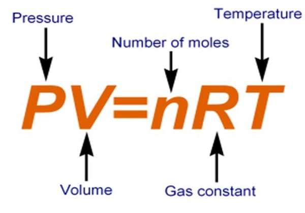 Ideal Gas Laws - Gaseous Chemistry Notes | EduRev