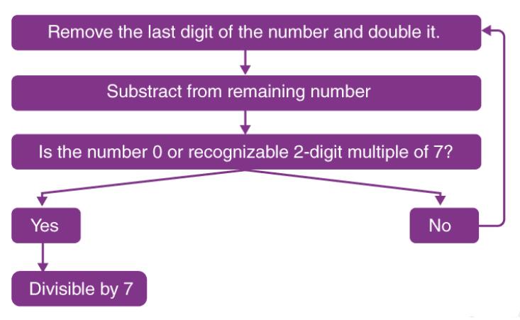Divisibility Rules Quant Notes   EduRev