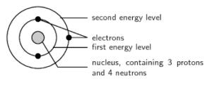 How are Electrons Distributed in Different Orbits?: Electronic Configuration