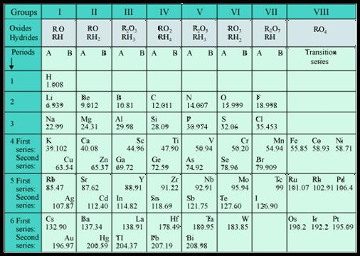 Previous Year Questions with Solutions - Periodic Classification of Elements, Class 10, Science | EduRev Notes