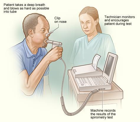 Spirometer - Wikipedia