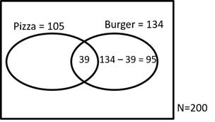 CAT Previous Year Questions - Set Theory CAT Notes | EduRev