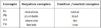 Detailed Chapter Notes - Coordination Compounds, Class 12, Chemistry | EduRev Notes