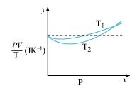 NCERT Solutions - Kinetic Theory Class 11 Notes | EduRev