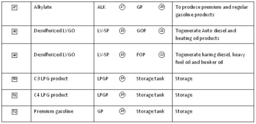 Overview of Refinery Processes (Part - 2) Chemical Engineering Notes | EduRev