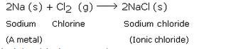 Lakhmir Singh & Manjit Kaur: Periodic Classification Of Elements, Solutions- 4 Class 10 Notes   EduRev