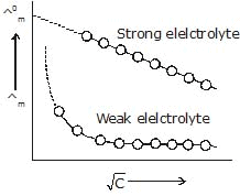 Detailed Chapter Notes - Electrochemistry, Class 12