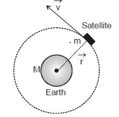 Energy of a Satellite Class 11 Notes | EduRev