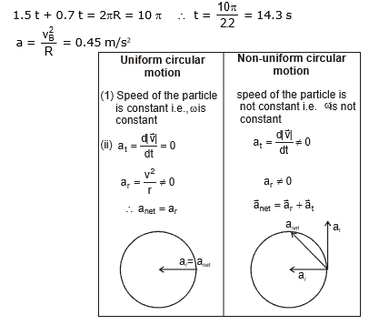 Circular Motion, Chapter Notes, Class 11, Physics (IIT-JEE & AIPMT