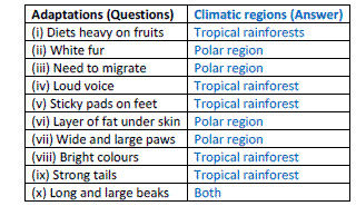 NCERT Solution: Chapter 7 - Weather & Climate, Science, Class 7 | EduRev Notes