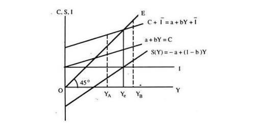 9 MCQ on macroeconomics Commerce Notes   EduRev