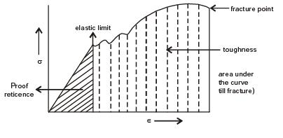 GATE Past Year Questions: Mechanical properties of metals Notes | EduRev