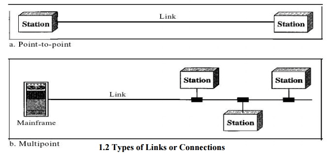 Requirements of Computer Networks Computer Science Engineering (CSE) Notes | EduRev