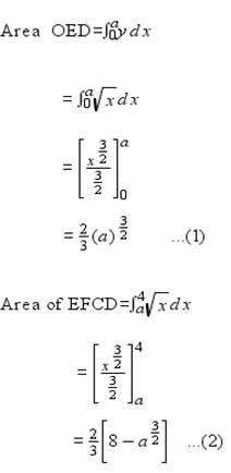 NCERT Solutions - Application of Integral JEE Notes | EduRev