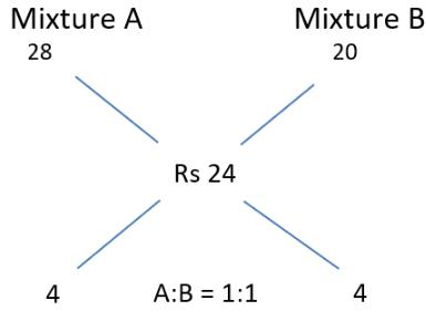 CAT Previous Year Questions - Mixtures and Alligations CAT Notes   EduRev