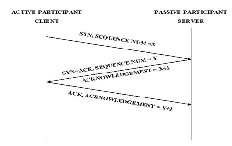 Connection Management Computer Science Engineering (CSE) Notes | EduRev