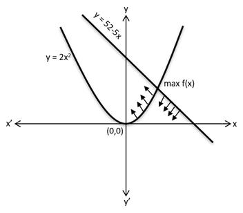 CAT Previous Year Questions - Functions UPSC Notes | EduRev