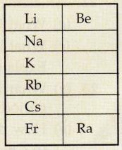 Lakhmir Singh & Manjit Kaur: Periodic Classification Of Elements, Solutions- 3 Class 10 Notes | EduRev