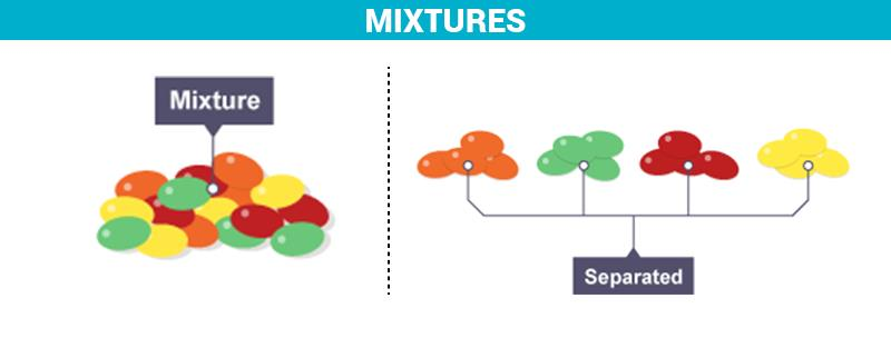 What is a Mixture? - Definition, Properties, Examples & Types with Videos