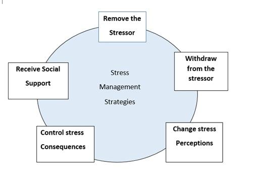 Section - II> Organisational Behaviour and Design - Work stress and stress management (Organisation UPSC Notes | EduRev
