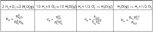 Detailed Chapter Notes - Chemical Equilibrium, Class 11